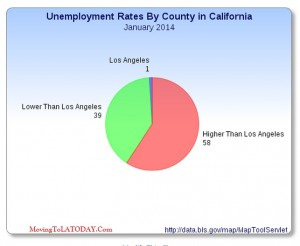 Los Angeles Employment Rates Chart MTLA TODAY
